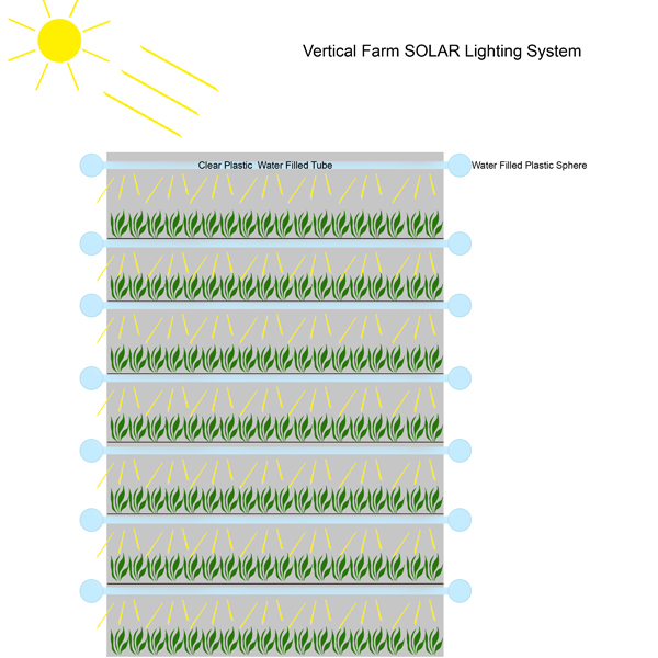Vertical-Farm-Solar-Lighting-Array