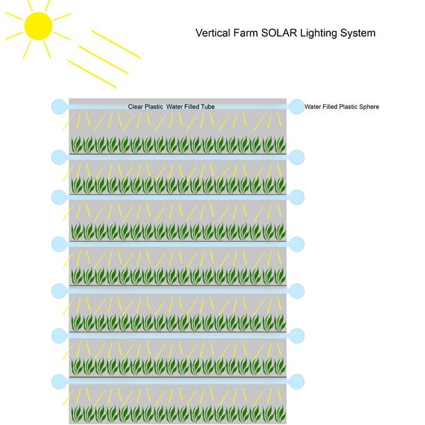 Vertical farm solar lighting array