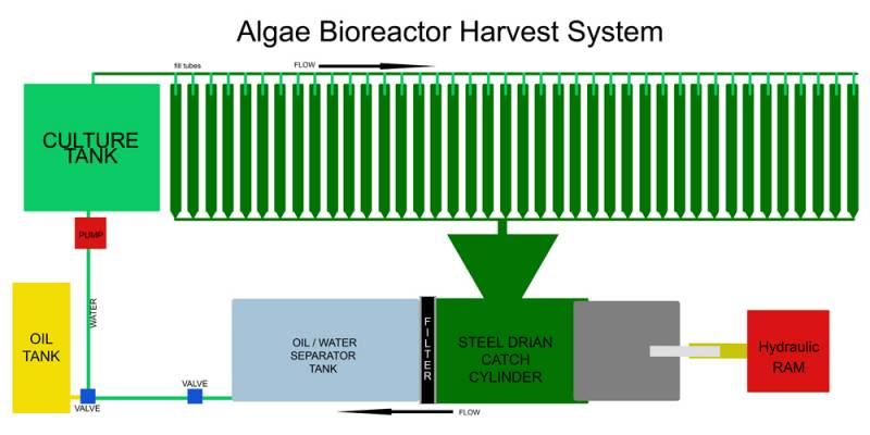 Algae Bioreactor Harvester