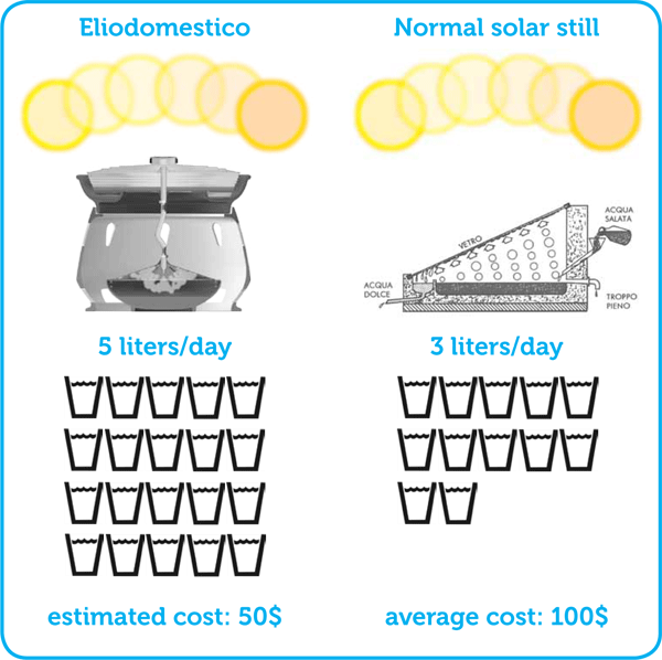 Eliodomestico Simple Solar Still