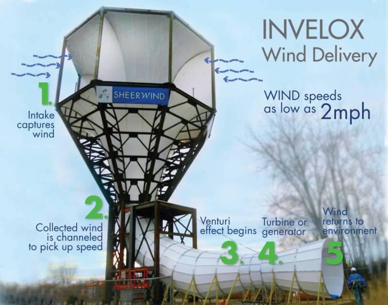 Sheerwind INVELOX Wind Turbine