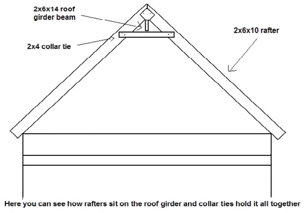 Cabin rafter design