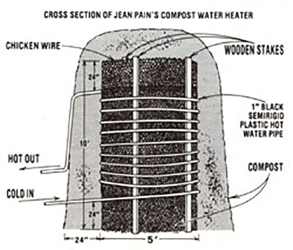 compost power JeanPainDigesterCrossSection