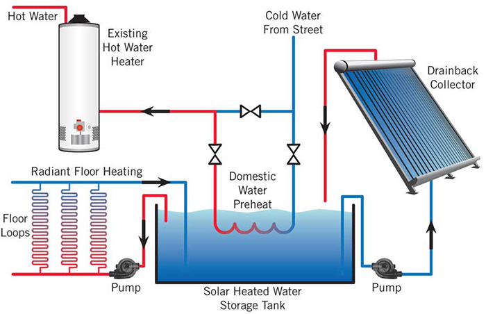 Diy solar projects part 2 simple all in one solar water for Room heating systems