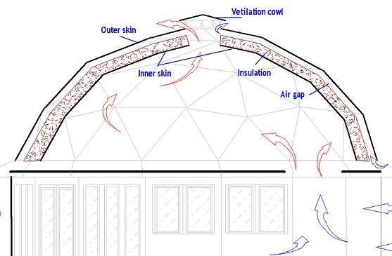 8 Reasons To Build A Geodesic Dome Off Grid World