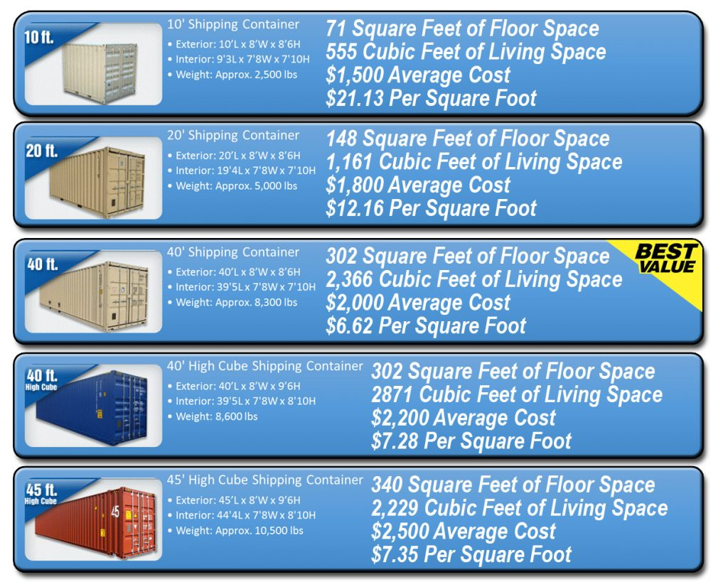 Shipping container dimensions - Average cost of a container home ...
