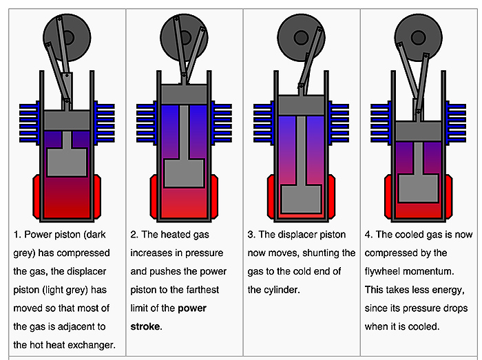 how-a-stirling-engine-works-beta